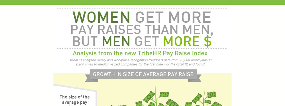 Women Get More Pay Raises Than Men, But Men Get More Money [Infographic]
