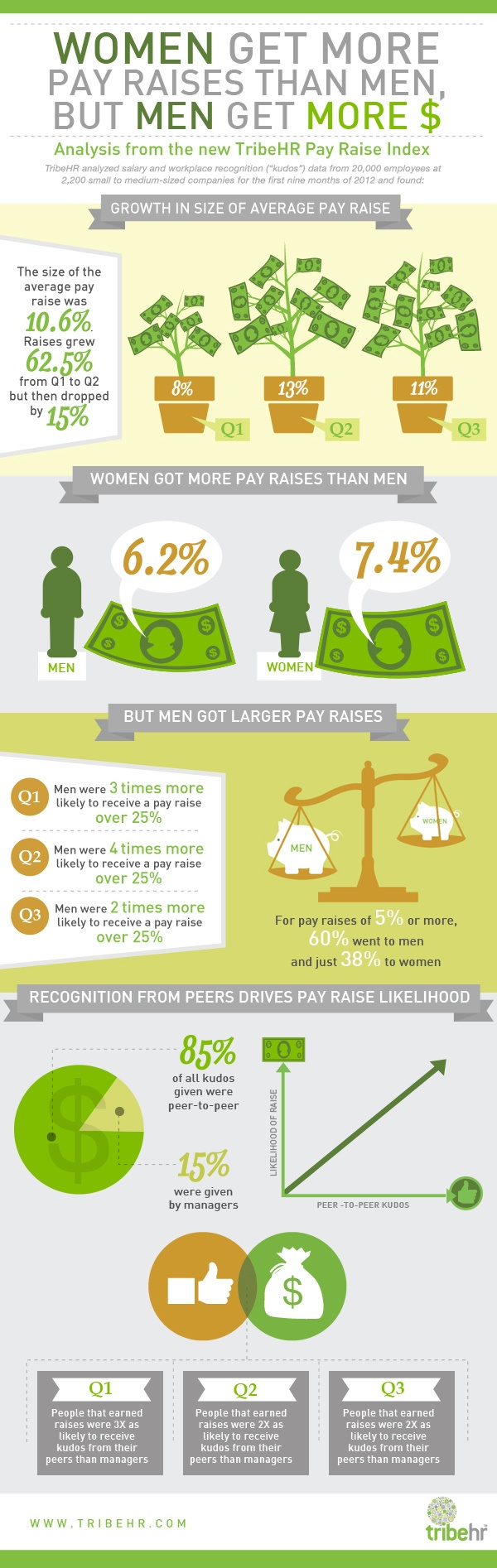 Women and men pay raises comparison