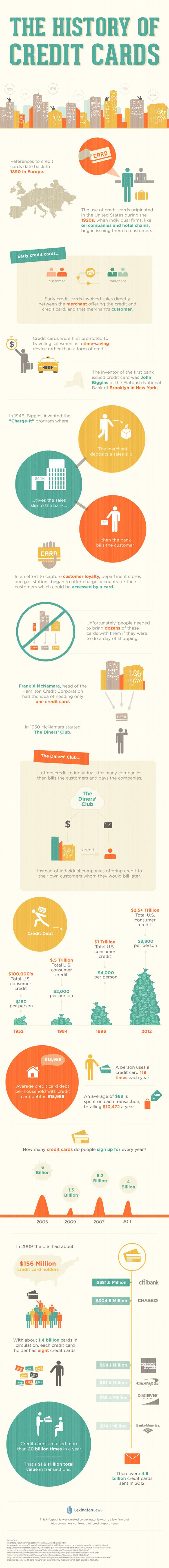 The History of Credit Cards Infographic