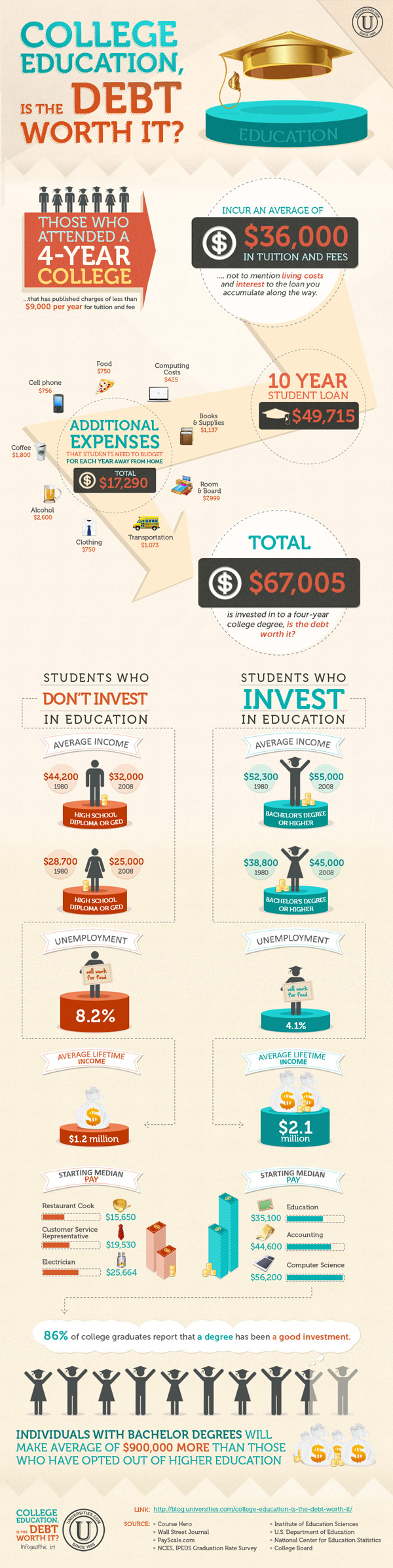College Education Debt Infographic