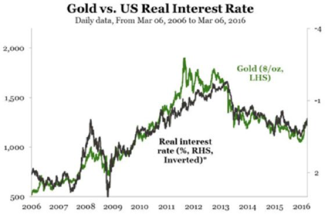 https://moneyminiblog.com/wp-content/uploads/2017/09/gold-vs-real-interest-rate.png