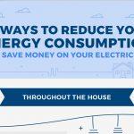energy consumption use less save money