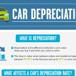 The Best Cars for Holding Value [Infographic]