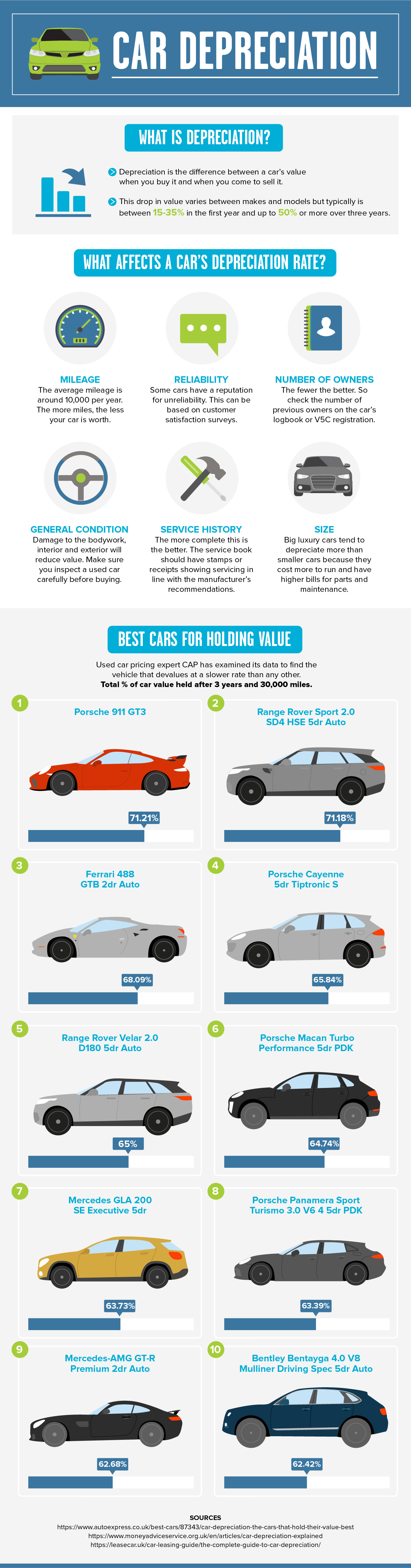 the best cars for holding value infographic. Black Bedroom Furniture Sets. Home Design Ideas