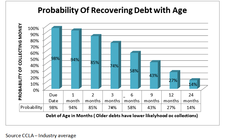 debt recovery with age