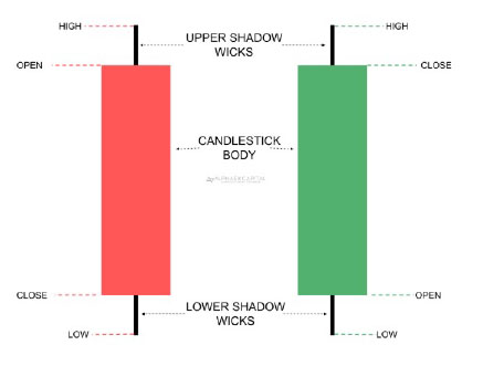 candlesticks explained